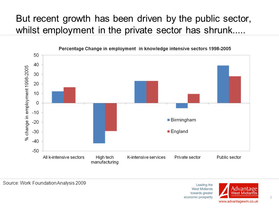 8 But recent growth has been driven by the public sector, whilst employment in the private sector has shrunk..... Source: Work Foundation Analysis 200