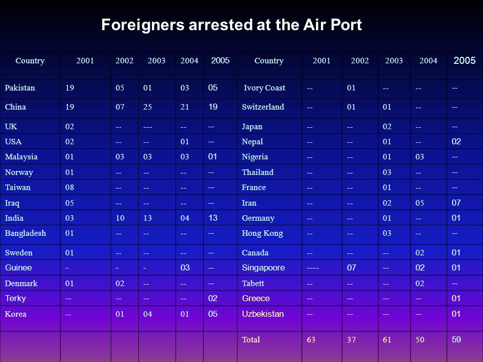 Detections of forged passports, visas, arrest of facilitators & foreign nationals from 2001 to 2005 2001 2002 2003 2004 2005 Detections of forged Passports…… 184 202 94 217 279 Detections of Forged Visas 306 30 36 66 62 Arrest of Facilitators 26 52 50 70 48 Arrest of Foreign Nationals at the BIA ….