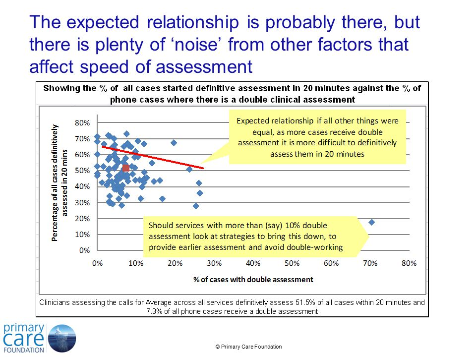 © Primary Care Foundation The expected relationship is probably there, but there is plenty of 'noise' from other factors that affect speed of assessment