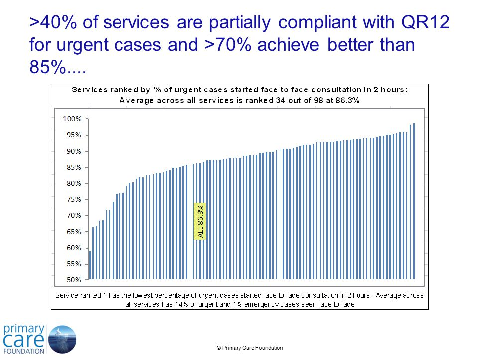 © Primary Care Foundation >40% of services are partially compliant with QR12 for urgent cases and >70% achieve better than 85%....