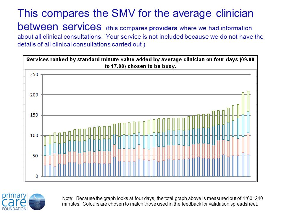 © Primary Care Foundation This compares the SMV for the average clinician between services (this compares providers where we had information about all clinical consultations.