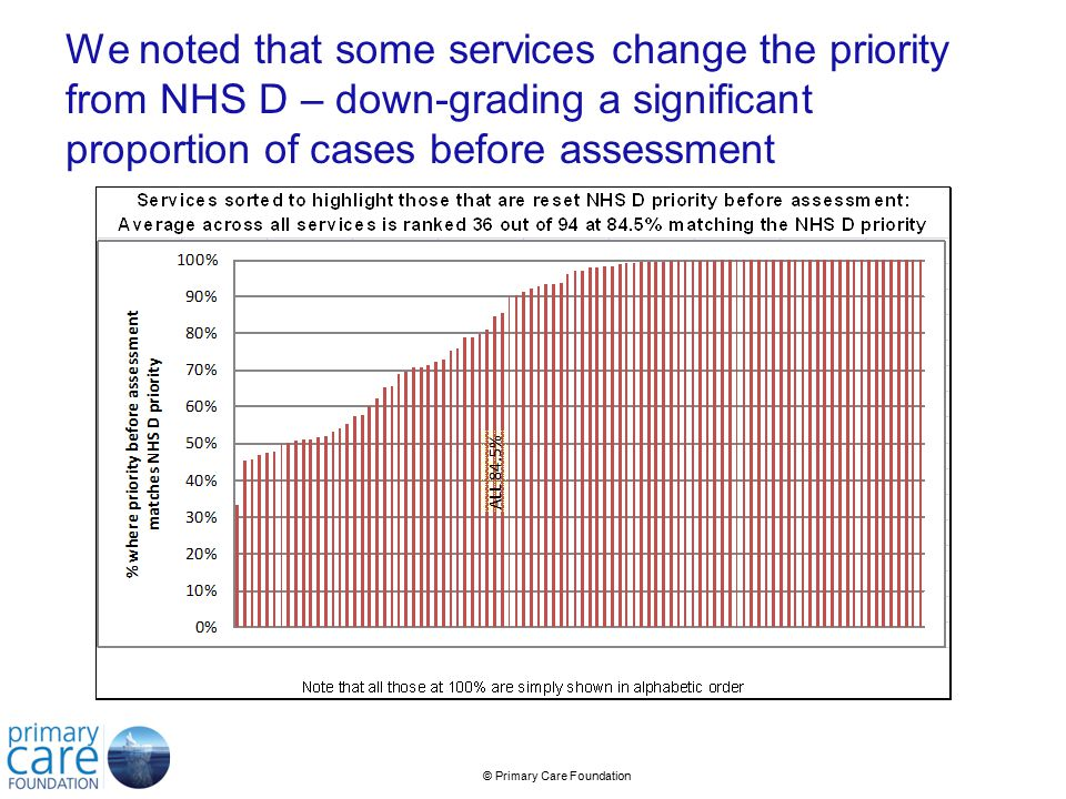 © Primary Care Foundation We noted that some services change the priority from NHS D – down-grading a significant proportion of cases before assessment