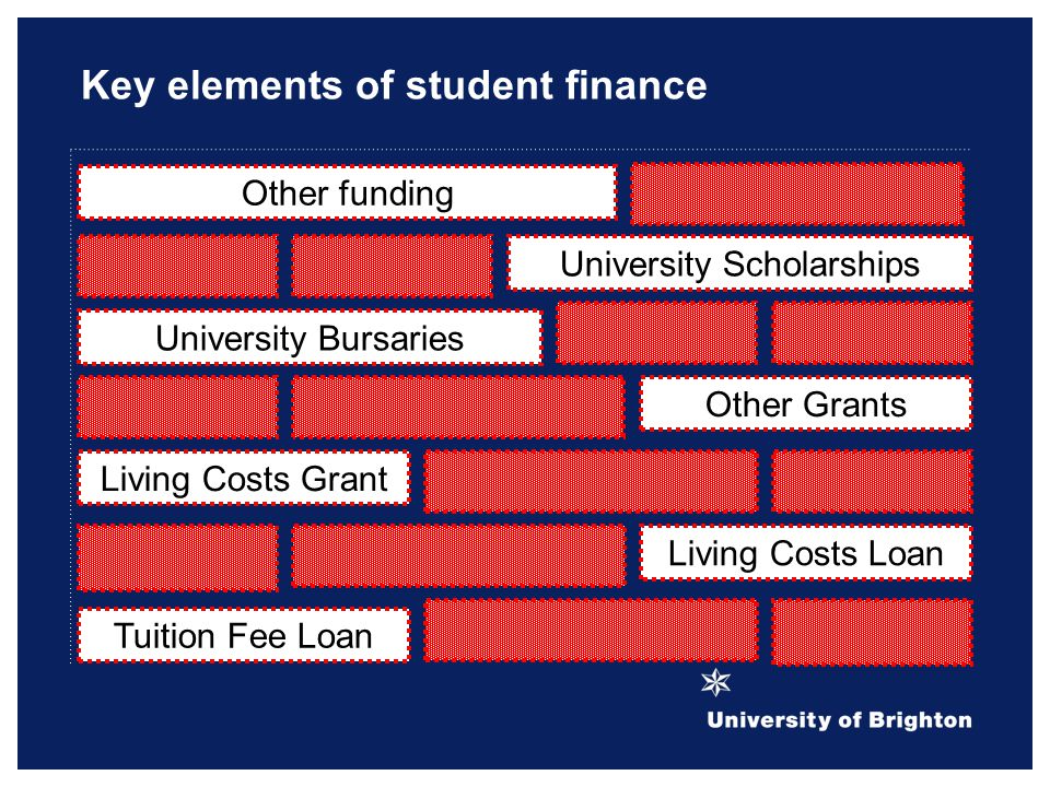 Key elements of student finance Living Costs Grant Tuition Fee Loan Living Costs Loan Other Grants University Scholarships University Bursaries Other funding