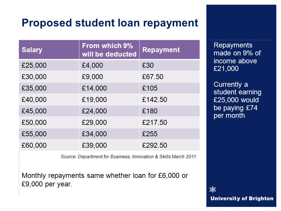 Salary From which 9% will be deducted Repayment £25,000£4,000£30 £30,000£9,000£67.50 £35,000£14,000£105 £40,000£19,000£142.50 £45,000£24,000£180 £50,000£29,000£217.50 £55,000£34,000£255 £60,000£39,000£292.50 Repayments made on 9% of income above £21,000 Currently a student earning £25,000 would be paying £74 per month Proposed student loan repayment Source: Department for Business, Innovation & Skills March 2011 Monthly repayments same whether loan for £6,000 or £9,000 per year.