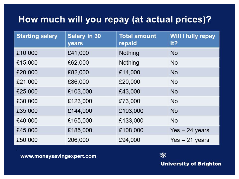 How much will you repay (at actual prices).