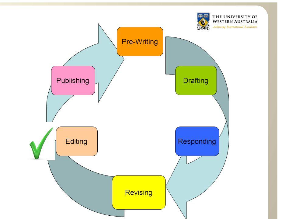 DraftingPublishing Responding Pre-Writing Editing Revising
