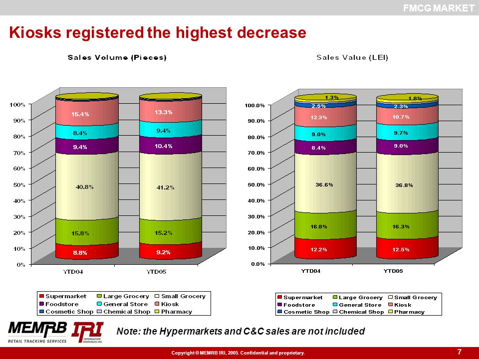 Copyright © MEMRB IRI, 2005. Confidential and proprietary. 7 Kiosks registered the highest decrease FMCG MARKET Note: the Hypermarkets and C&C sales a