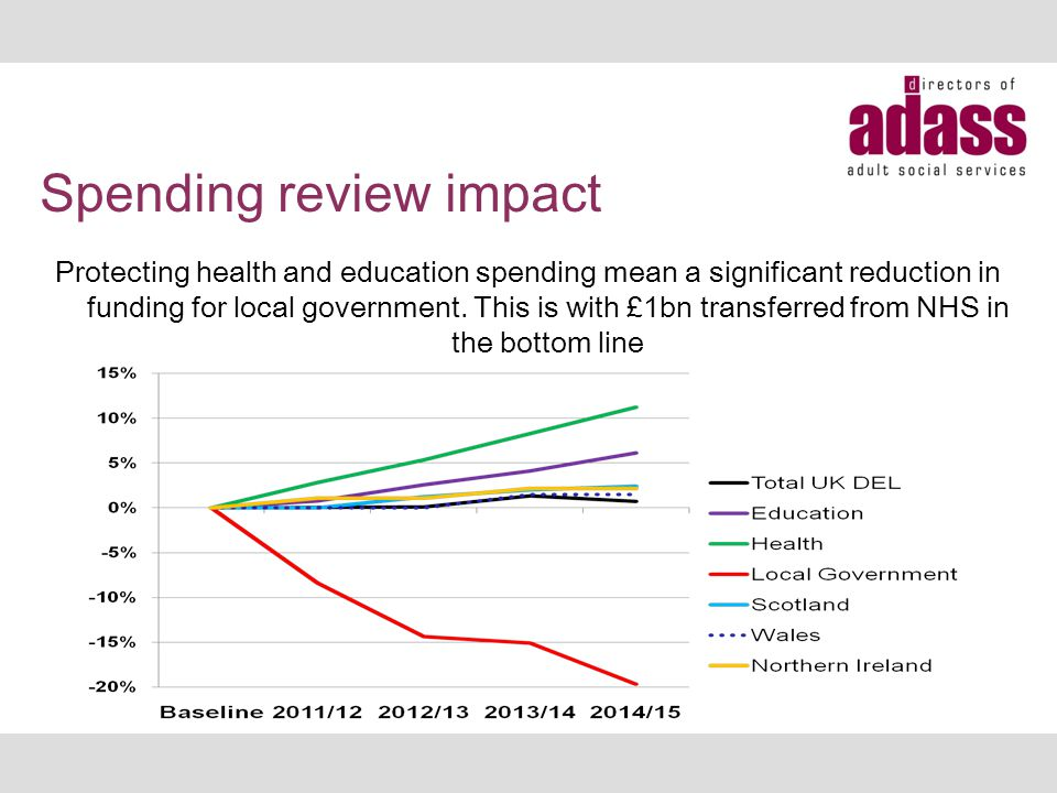 Spending review impact Protecting health and education spending mean a significant reduction in funding for local government. This is with £1bn transf