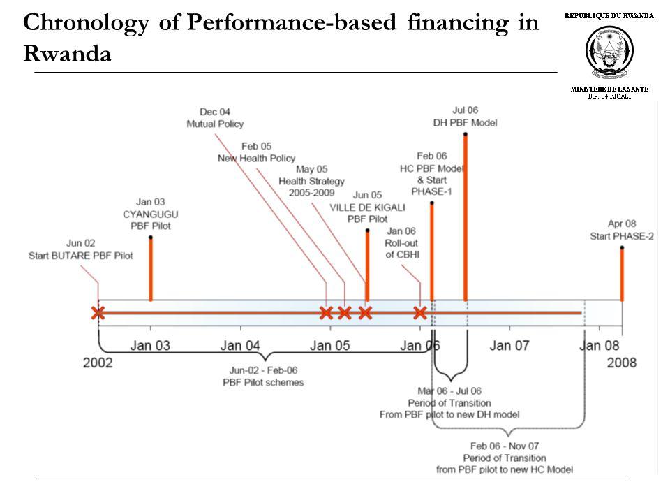 Chronology of Performance-based financing in Rwanda