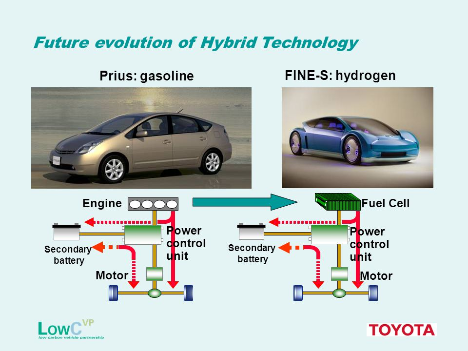 Future evolution of Hybrid Technology Prius: gasoline FINE-S: hydrogen EngineFuel Cell Secondary battery Motor Power control unit Secondary battery Motor