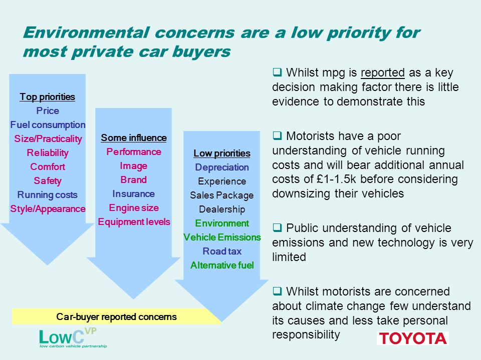 Environmental concerns are a low priority for most private car buyers  Whilst mpg is reported as a key decision making factor there is little evidence to demonstrate this  Motorists have a poor understanding of vehicle running costs and will bear additional annual costs of £1-1.5k before considering downsizing their vehicles  Public understanding of vehicle emissions and new technology is very limited  Whilst motorists are concerned about climate change few understand its causes and less take personal responsibility Car-buyer reported concerns Top priorities Price Fuel consumption Size/Practicality Reliability Comfort Safety Running costs Style/Appearance Some influence Performance Image Brand Insurance Engine size Equipment levels Low priorities Depreciation Experience Sales Package Dealership Environment Vehicle Emissions Road tax Alternative fuel