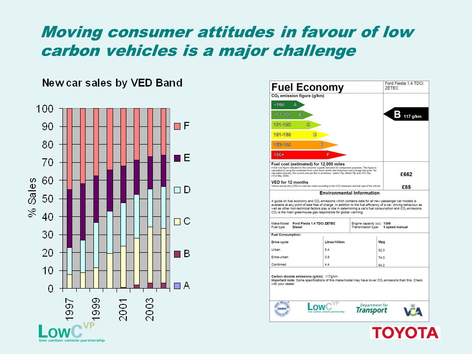 Environmental concerns are a low priority for most private car buyers  Whilst mpg is reported as a key decision making factor there is little evidenc