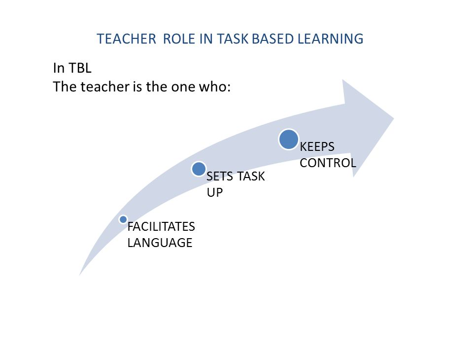 In TBL The teacher is the one who: TEACHER ROLE IN TASK BASED LEARNING FACILITATES LANGUAGE SETS TASK UP KEEPS CONTROL