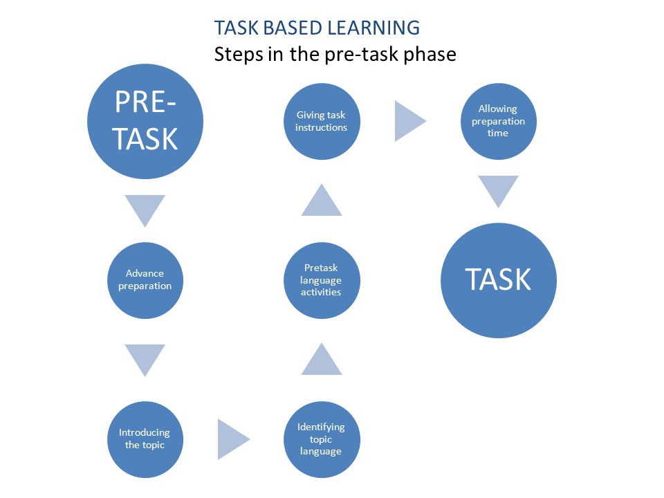 TASK BASED LEARNING Steps in the pre-task phase PRE- TASK Advance preparation Introducing the topic Identifying topic language Pretask language activities Giving task instructions Allowing preparation time TASK