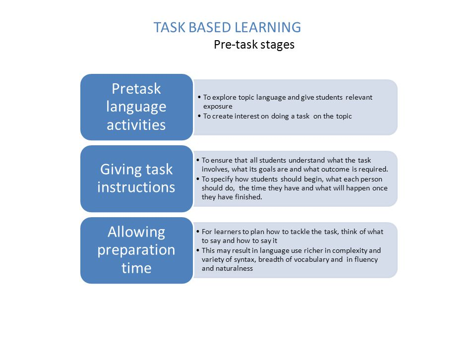 TASK BASED LEARNING Pre-task stages To explore topic language and give students relevant exposure To create interest on doing a task on the topic Pretask language activities To ensure that all students understand what the task involves, what its goals are and what outcome is required.