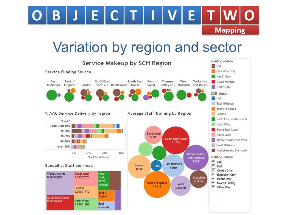 Variation by region and sector O O B B J J E E C C T T I I V V E E T T W W O O Mapping