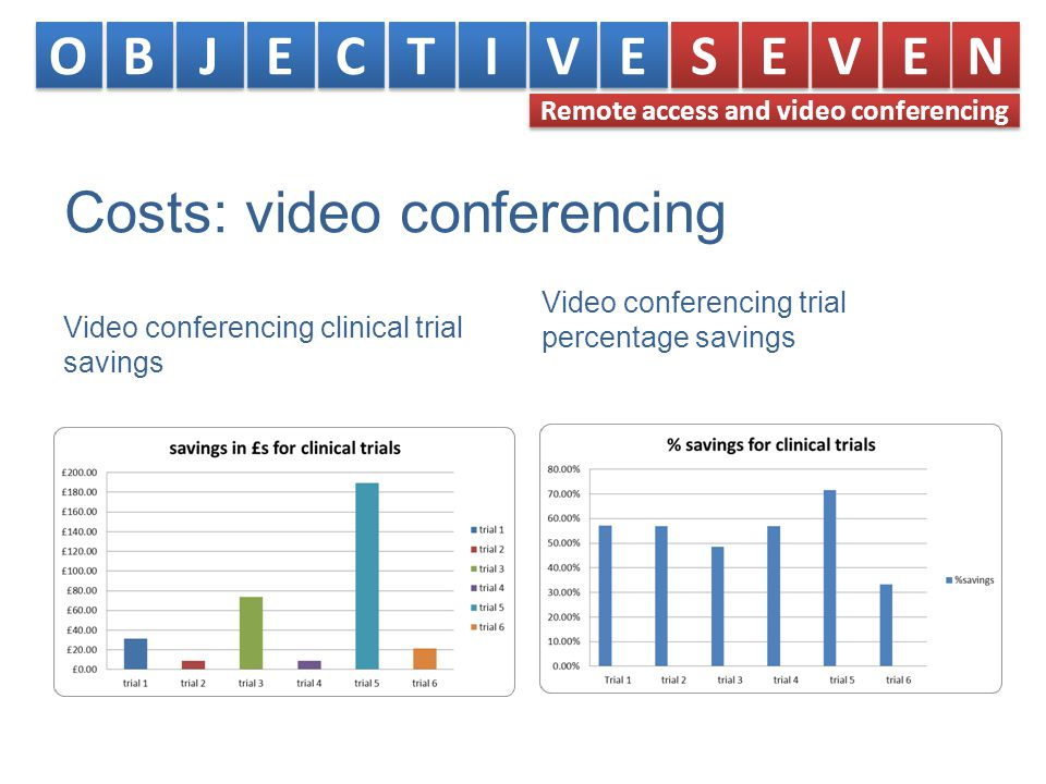 Costs: video conferencing Video conferencing clinical trial savings Video conferencing trial percentage savings O O B B J J E E C C T T I I V V E E S S E E V V E E N N Remote access and video conferencing