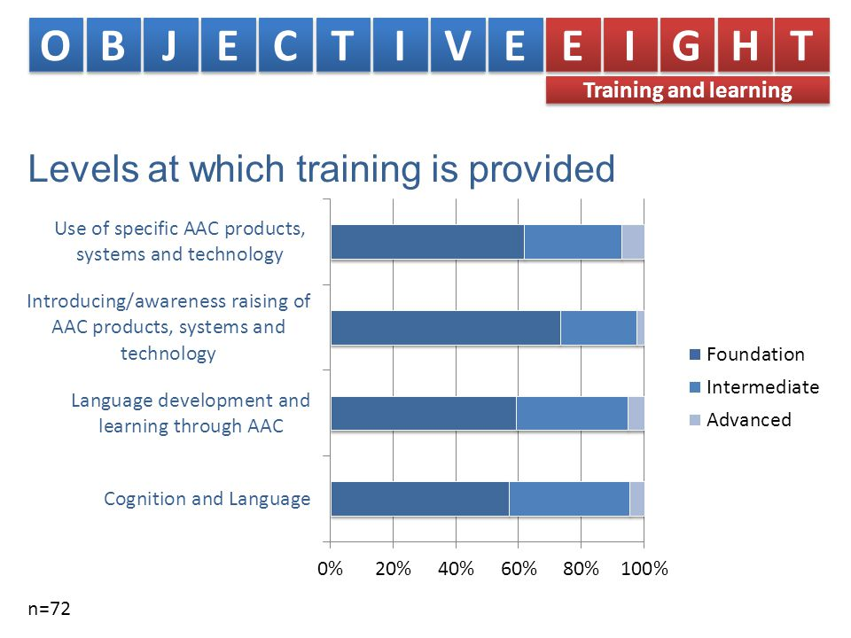 Levels at which training is provided n=72 O O B B J J E E C C T T I I V V E E E E I I G G H H T T Training and learning