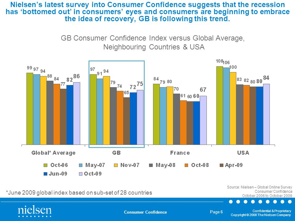 Confidential & Proprietary Copyright © 2008 The Nielsen Company Consumer Confidence Page 6 Nielsen's latest survey into Consumer Confidence suggests t