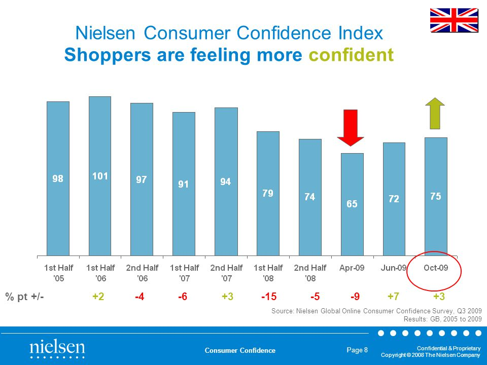 Confidential & Proprietary Copyright © 2008 The Nielsen Company Consumer Confidence Page 8 Nielsen Consumer Confidence Index Shoppers are feeling more