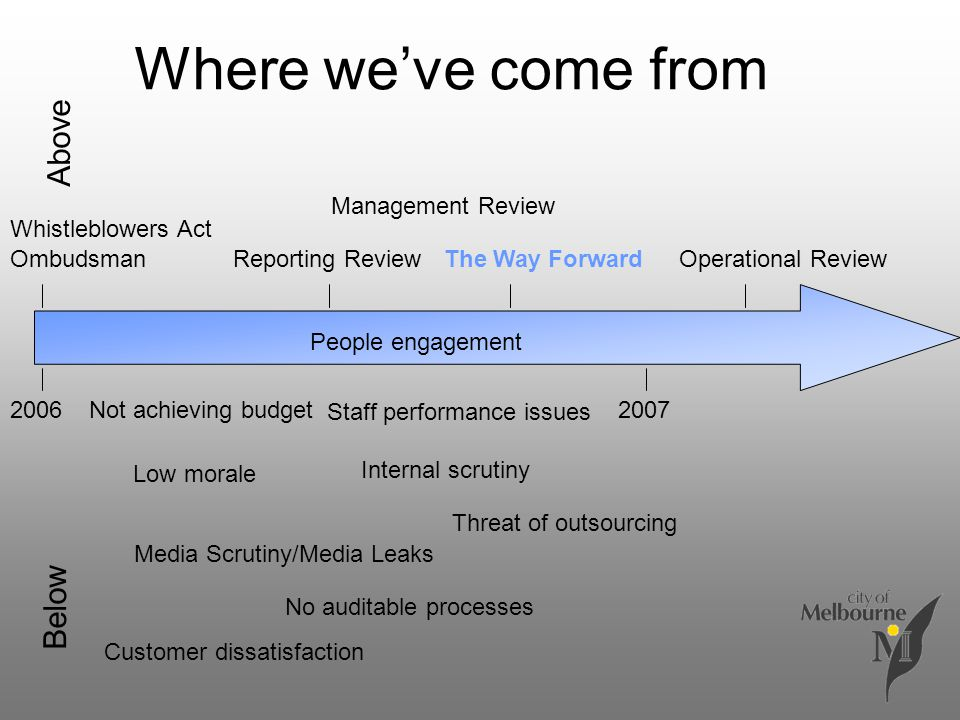 Where we've come from OmbudsmanReporting Review Management Review 2006 The Way ForwardOperational Review Whistleblowers Act People engagement 2007 Med