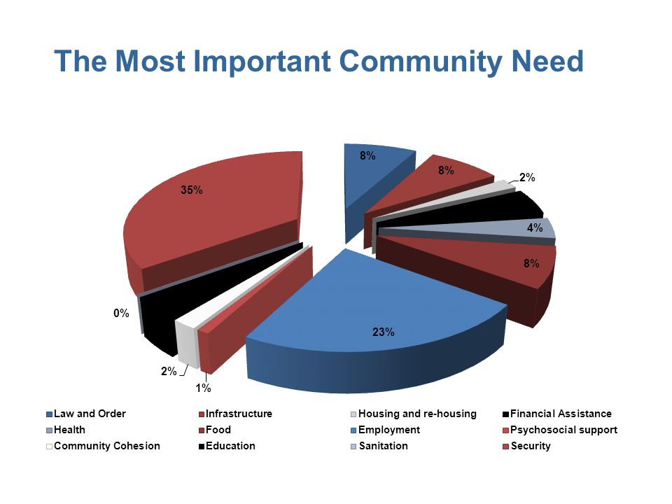 The Most Important Community Need