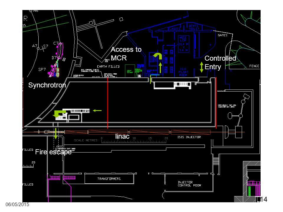 14 06/05/2015 Fire escape Controlled Entry Access to MCR Synchrotron linac