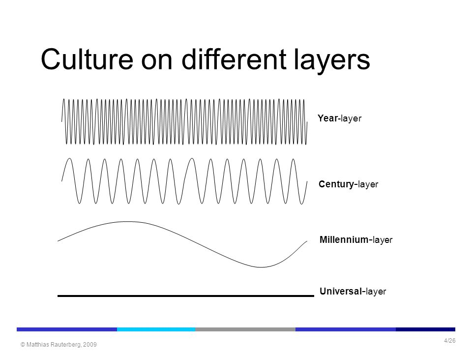 © Matthias Rauterberg, 2009 4/26 Year-layer Century - layer Millennium - layer Universal - layer Culture on different layers
