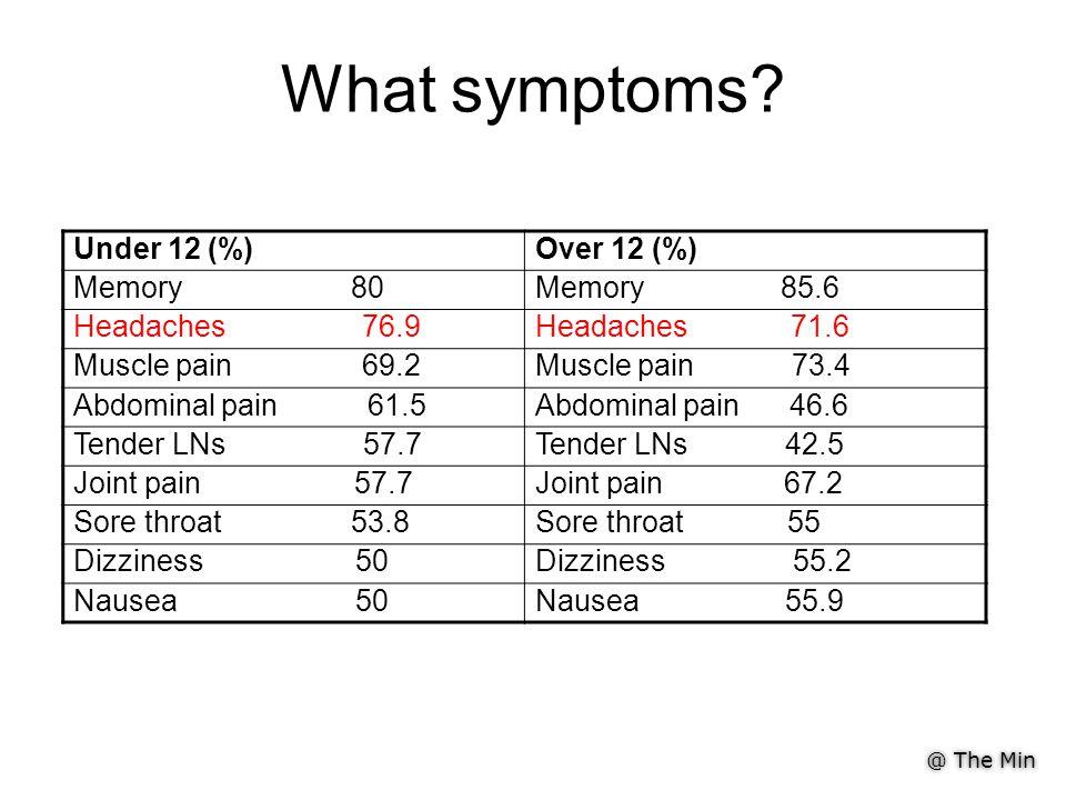 @ The Min What symptoms.