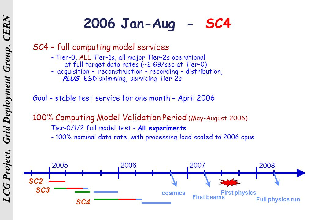 LCG Project, Grid Deployment Group, CERN 2006 Jan-Aug - SC4 SC4 – full computing model services - Tier-0, ALL Tier-1s, all major Tier-2s operational at full target data rates (~2 GB/sec at Tier-0) - acquisition - reconstruction - recording – distribution, PLUS ESD skimming, servicing Tier-2s Goal – stable test service for one month – April 2006 100% Computing Model Validation Period (May-August 2006) Tier-0/1/2 full model test - All experiments - 100% nominal data rate, with processing load scaled to 2006 cpus SC2 SC3 SC4 Full physics run 200520072006 2008 First physics First beams cosmics