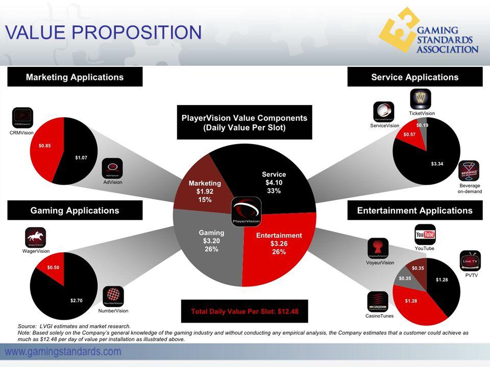 www.gamingstandards.com VALUE PROPOSITION