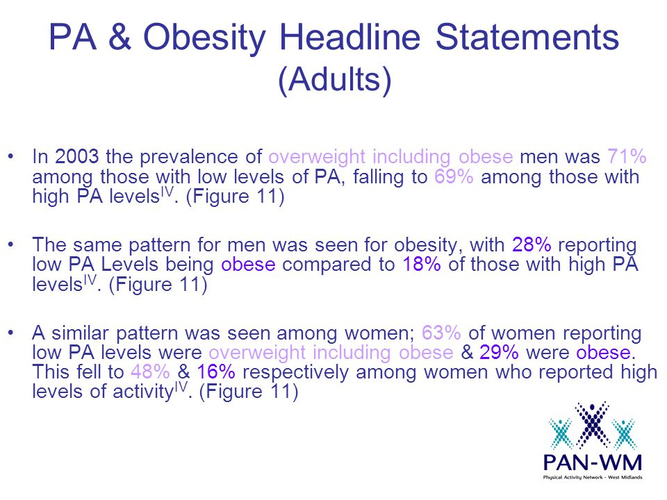 PA & Obesity Headline Statements (Adults) In 2003 the prevalence of overweight including obese men was 71% among those with low levels of PA, falling to 69% among those with high PA levels IV.