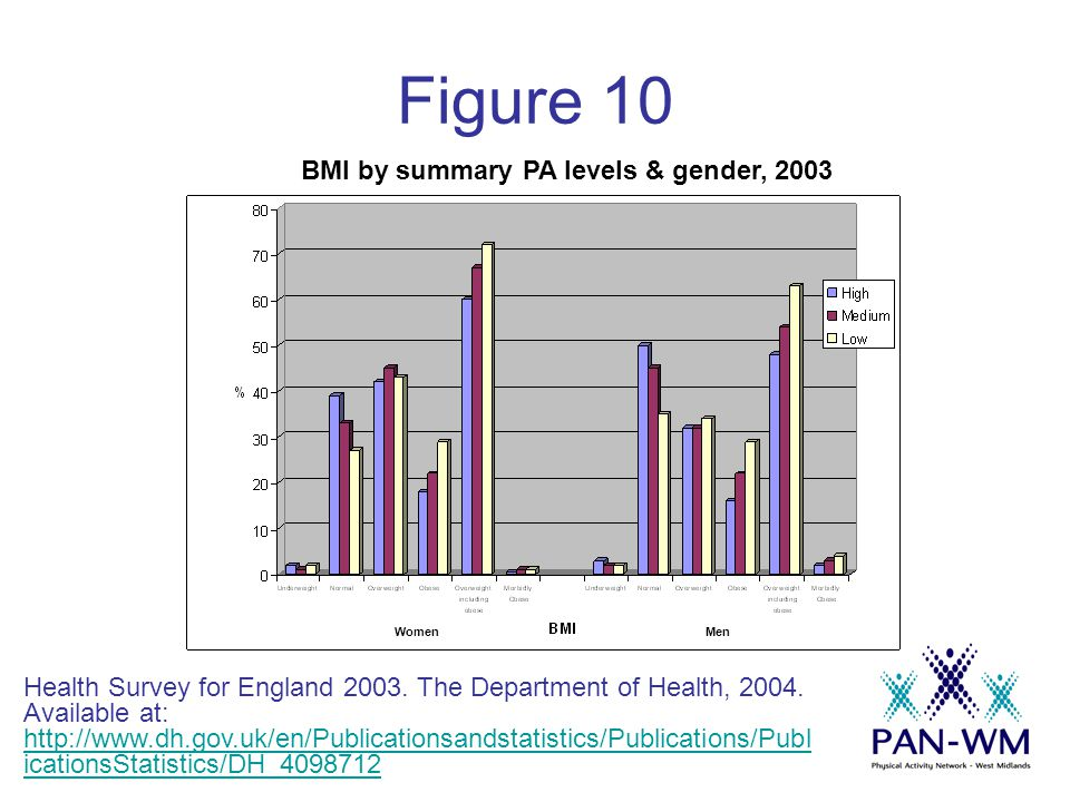 Figure 10 WomenMen BMI by summary PA levels & gender, 2003 Health Survey for England 2003.
