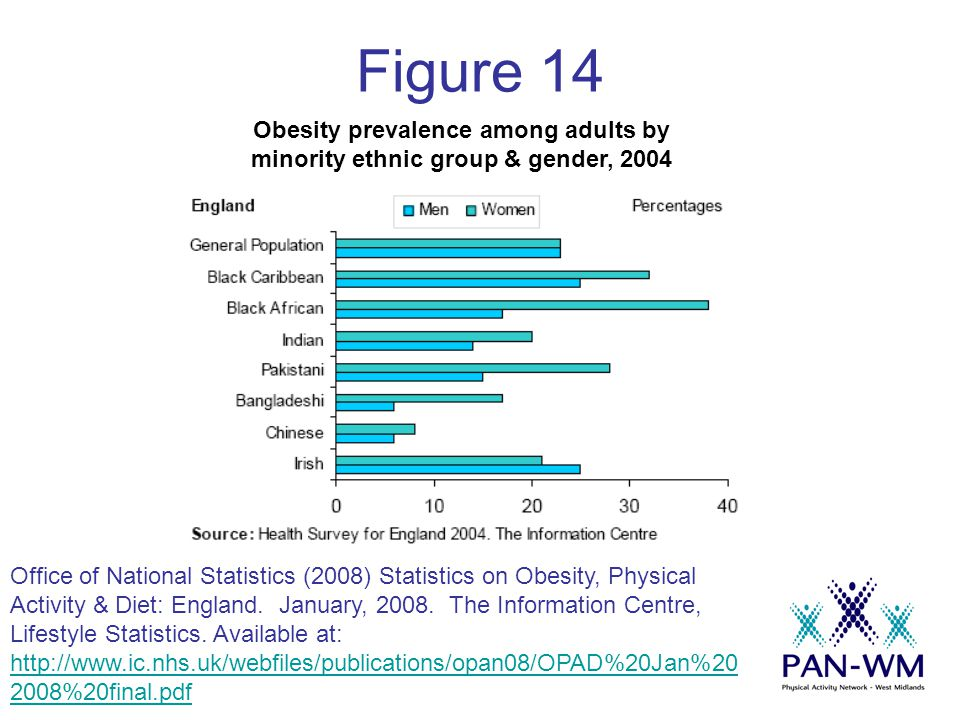 Figure 14 Obesity prevalence among adults by minority ethnic group & gender, 2004 Office of National Statistics (2008) Statistics on Obesity, Physical Activity & Diet: England.