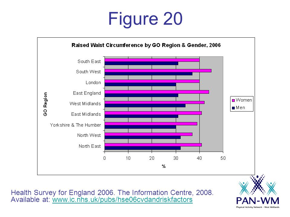 Figure 20 Health Survey for England 2006. The Information Centre, 2008.