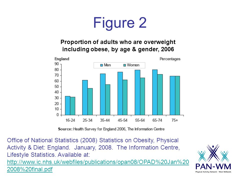 References i Office of National Statistics (2008) Statistics on Obesity, Physical Activity & Diet: England.