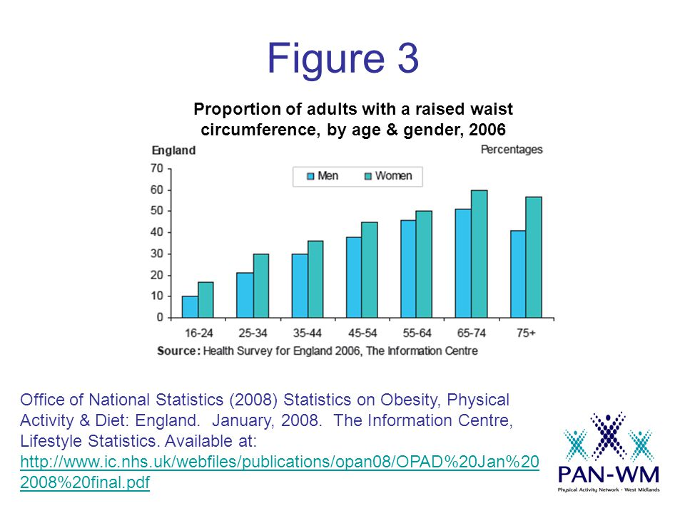 Figure 3 Office of National Statistics (2008) Statistics on Obesity, Physical Activity & Diet: England.