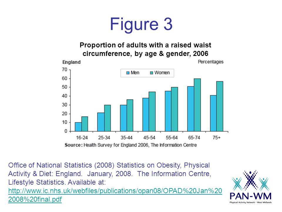Obesity Headline Statements (Adults) Trend data reveals that the prevalence of normal BMI has decreased between 1993 & 2006 in both men (41% - 32%) & women (49% - 42%) ii.