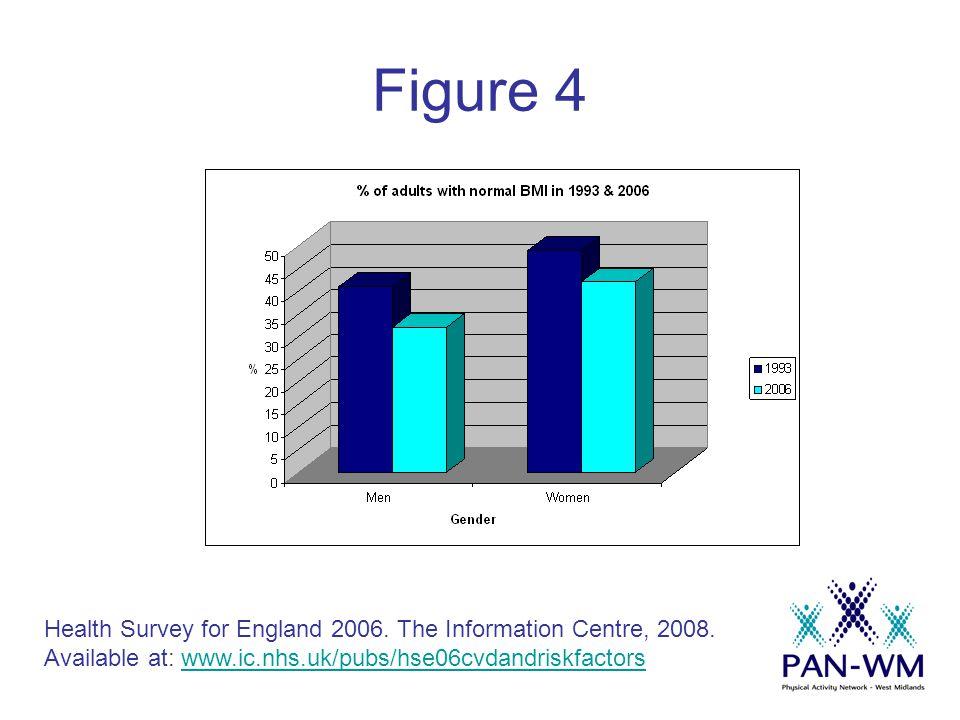 Figure 12 Health Survey for England 2006.The Information Centre, 2008.