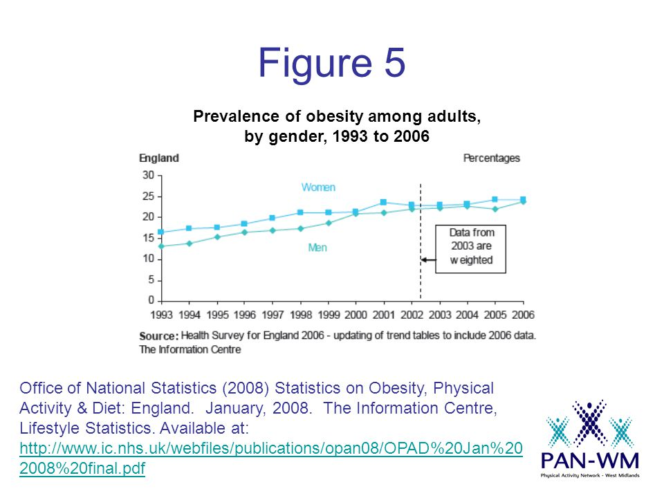 Figure 5 Office of National Statistics (2008) Statistics on Obesity, Physical Activity & Diet: England.