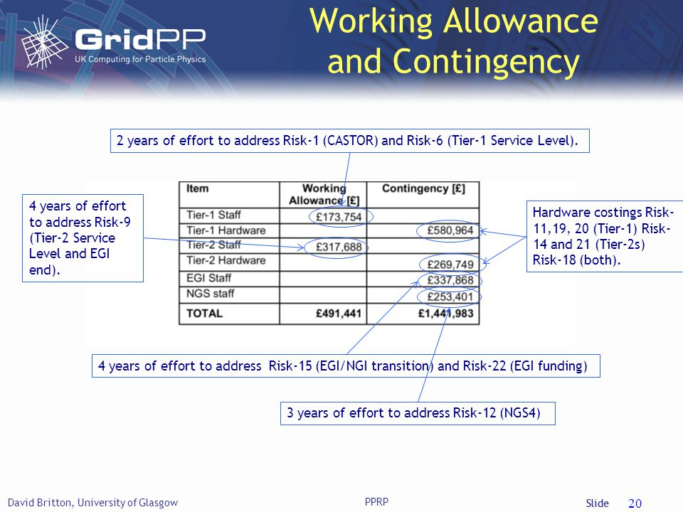 Slide Working Allowance and Contingency David Britton, University of Glasgow 20 2 years of effort to address Risk-1 (CASTOR) and Risk-6 (Tier-1 Service Level).Hardware costings Risk- 11,19, 20 (Tier-1) Risk- 14 and 21 (Tier-2s) Risk-18 (both).