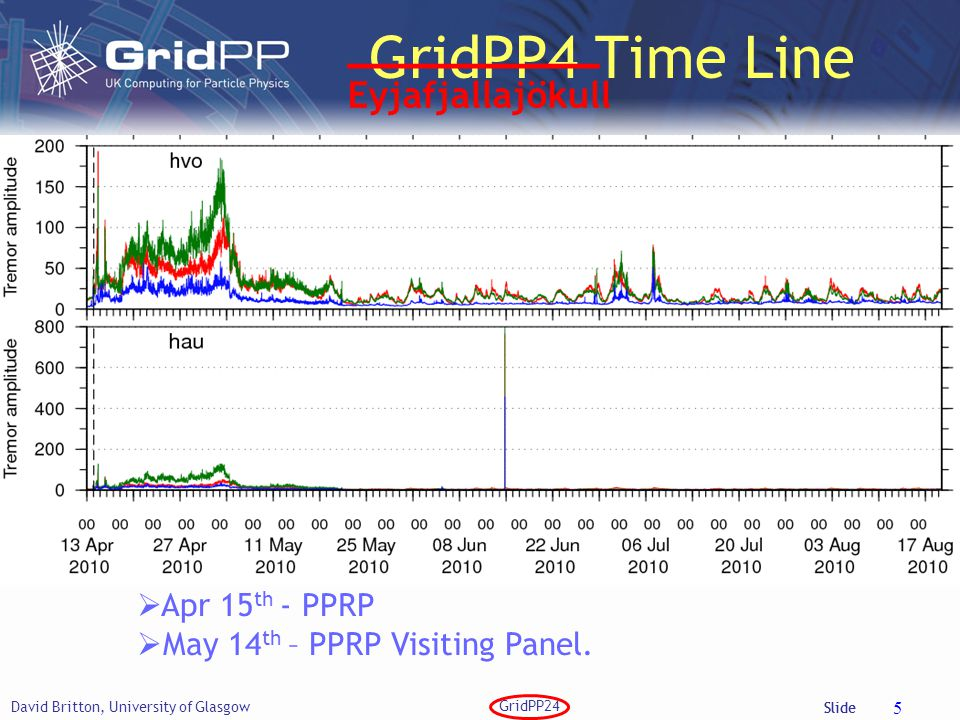 Slide GridPP4 Time Line David Britton, University of Glasgow GridPP24 5  Nov 5 th – invitation to bid.  Dec 10 th – Face-to-face PMB to agree struct