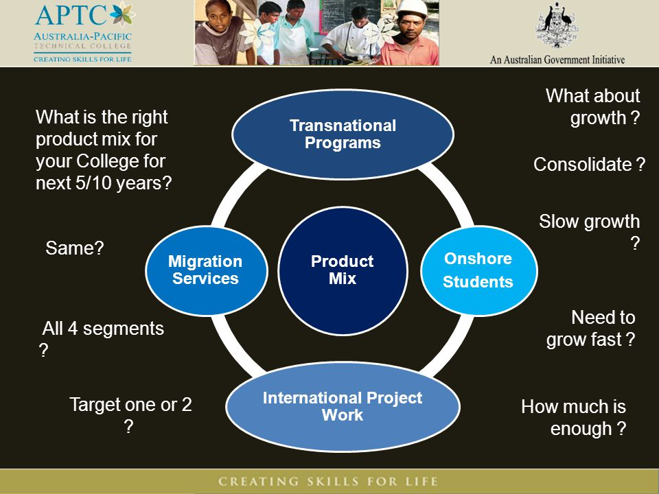 What is the right product mix for your College for next 5/10 years? Product Mix Transnational Programs Onshore Students International Project Work Mig