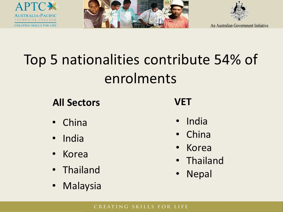 Top 5 nationalities contribute 54% of enrolments All Sectors VET China India Korea Thailand Malaysia India China Korea Thailand Nepal