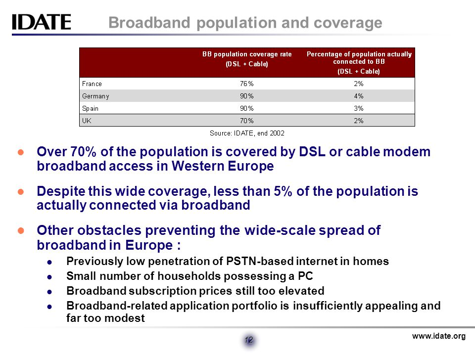 www.idate.org 12 Broadband population and coverage Over 70% of the population is covered by DSL or cable modem broadband access in Western Europe Despite this wide coverage, less than 5% of the population is actually connected via broadband Other obstacles preventing the wide-scale spread of broadband in Europe : Previously low penetration of PSTN-based internet in homes Small number of households possessing a PC Broadband subscription prices still too elevated Broadband-related application portfolio is insufficiently appealing and far too modest