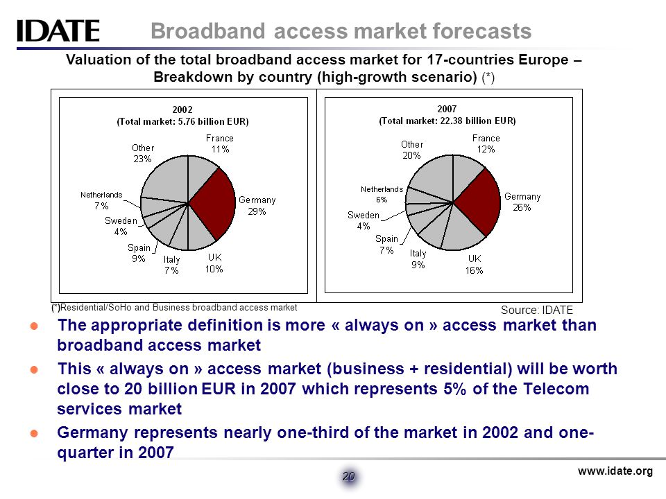 www.idate.org 20 Broadband access market forecasts The appropriate definition is more « always on » access market than broadband access market This « always on » access market (business + residential) will be worth close to 20 billion EUR in 2007 which represents 5% of the Telecom services market Germany represents nearly one-third of the market in 2002 and one- quarter in 2007 Valuation of the total broadband access market for 17-countries Europe – Breakdown by country (high-growth scenario) (*) (*)Residential/SoHo and Business broadband access market Source: IDATE