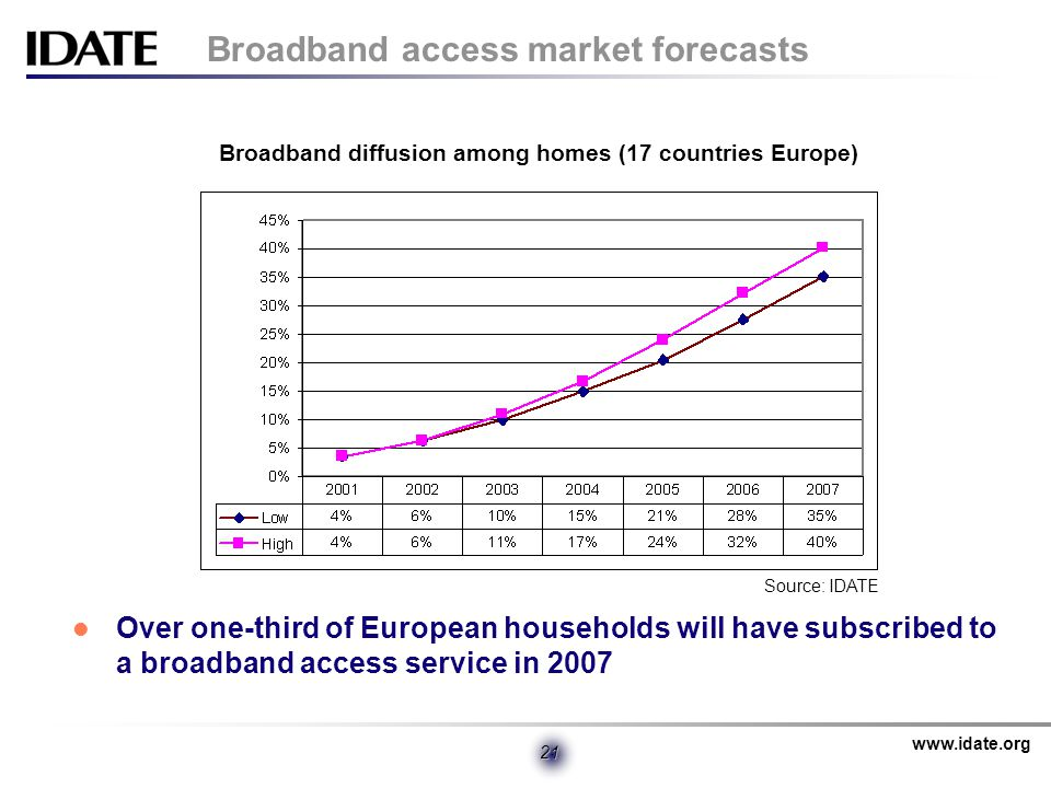 www.idate.org 21 Broadband access market forecasts Over one-third of European households will have subscribed to a broadband access service in 2007 Broadband diffusion among homes (17 countries Europe) Source: IDATE