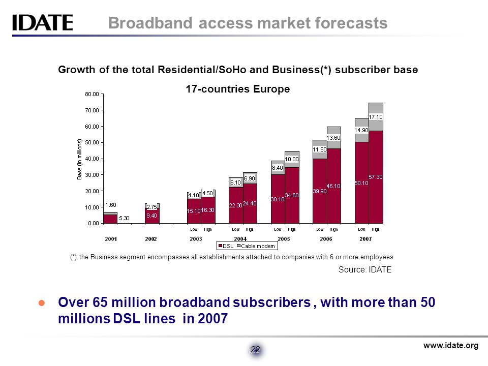 www.idate.org 22 Broadband access market forecasts Over 65 million broadband subscribers, with more than 50 millions DSL lines in 2007 Growth of the total Residential/SoHo and Business(*) subscriber base 17-countries Europe (*) the Business segment encompasses all establishments attached to companies with 6 or more employees Source: IDATE