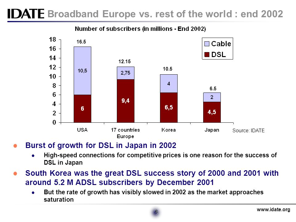 www.idate.org 6 Broadband Europe vs.