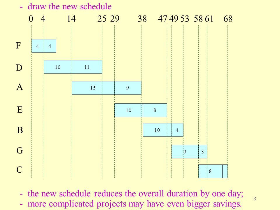 8 A 159 B 104 C 8 D 11 E 108 F 44 G 93 0414252938 47 4953685861 - draw the new schedule - the new schedule reduces the overall duration by one day; - more complicated projects may have even bigger savings.